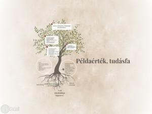 peldaertek_tudasfa